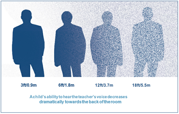Graphic of four silhouettes explaining how a child's ability to hear decreases towards the back of the classroom